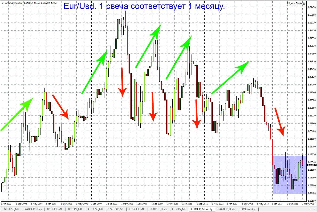 Котировки Евро Доллар онлайн