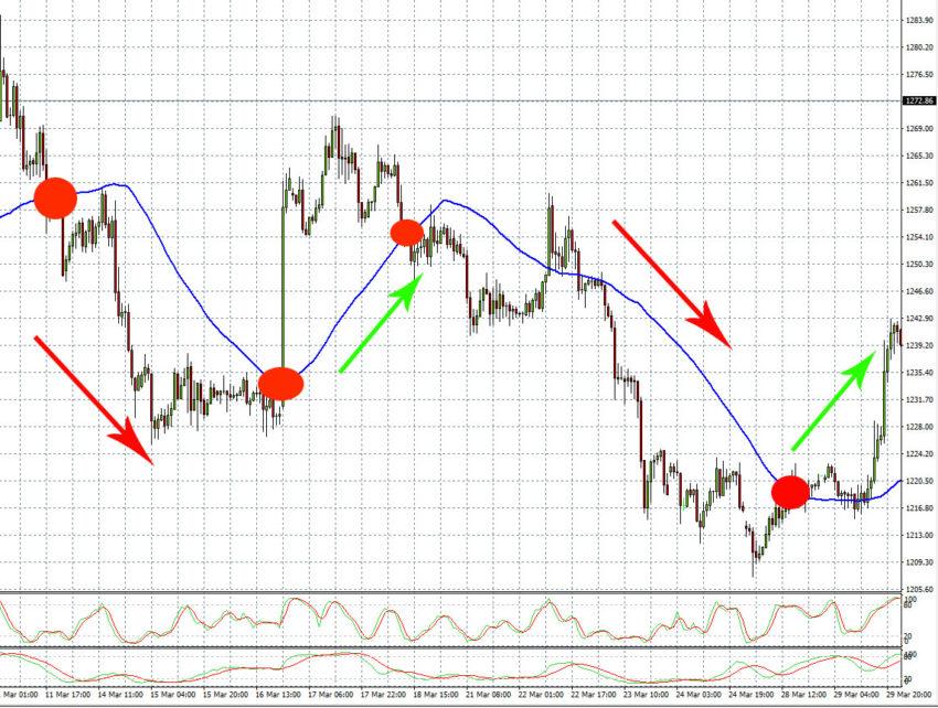 котировки цен на золото