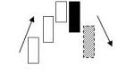 Принципы свечного анализа2