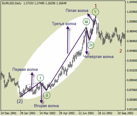 Волновая теория рынка1