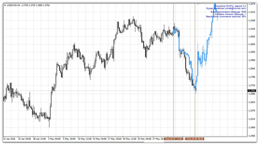 Практика прогнозирования forex форекс индекс нефти