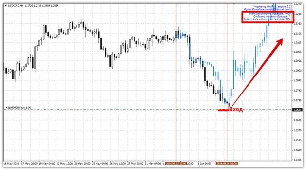 indikator-wmifor-magiya-prognoza-na-rynke-foreks2