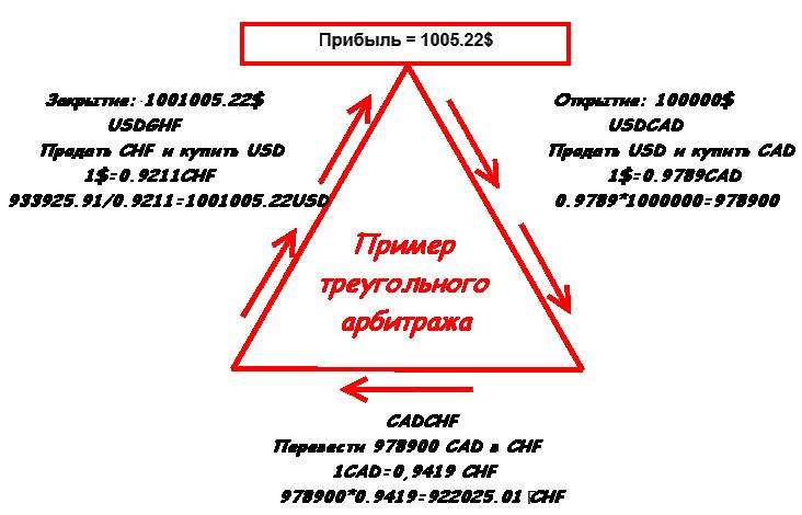 Арбитраж Форекс
