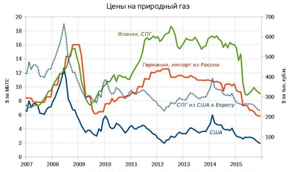 ceny-na-prirodnyj-gaz