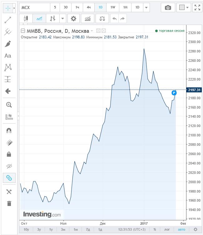 Котировки акций ммвб онлайн в реальном времени 10 пунктов в день на форекс