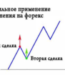 Усреднение на Форекс – игра против тренда