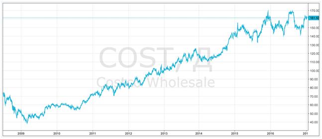 Акции Costco